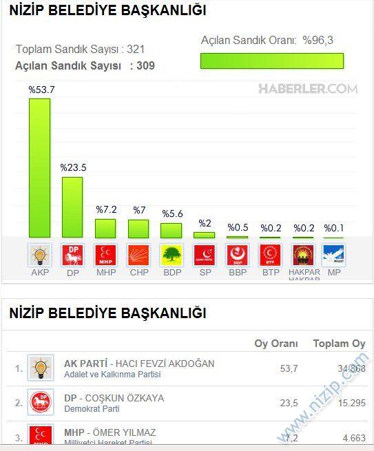 2014 YErel Secim